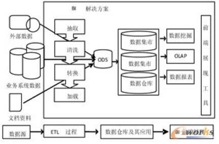 BI平台下的运营分析系统研究