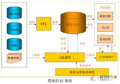 BI系统常见的架构解析及分享