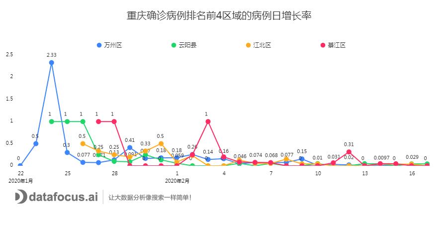 重庆确诊病例排名前4区域的病例日增长率 (1)