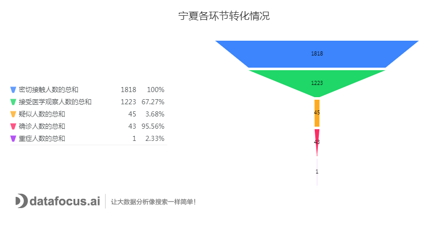 C:\Users\dell\Downloads\宁夏各环节转化情况.png