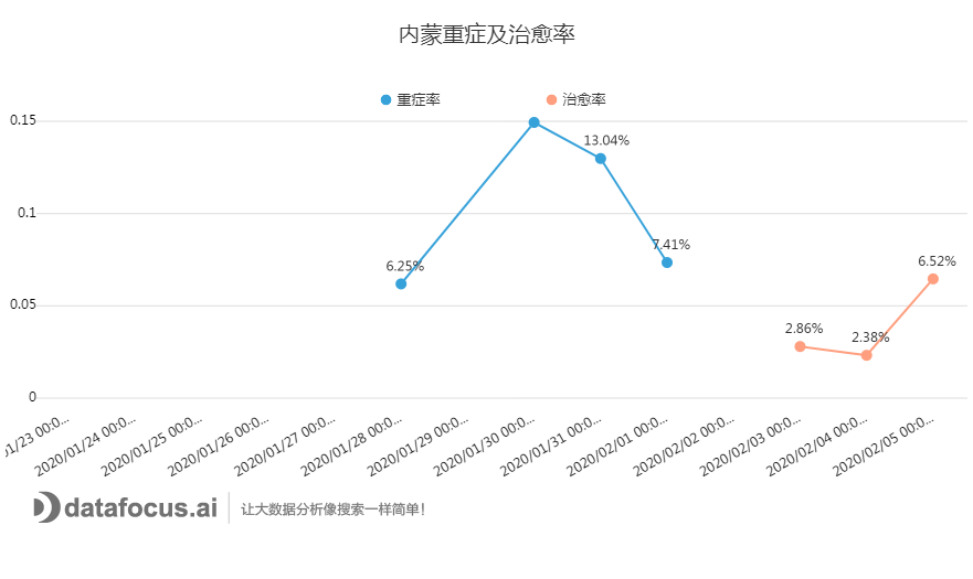 C:\Users\dell\Downloads\内蒙重症及治愈率.png