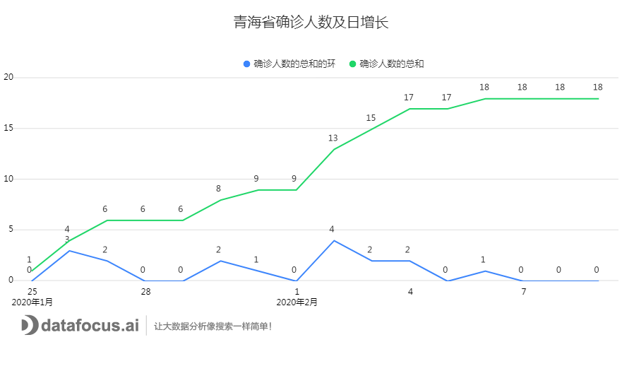 C:\Users\dell\Downloads\青海省确诊人数及日增长.png
