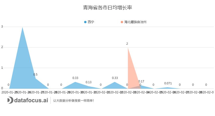 C:\Users\dell\Downloads\青海省各市日均增长率.png