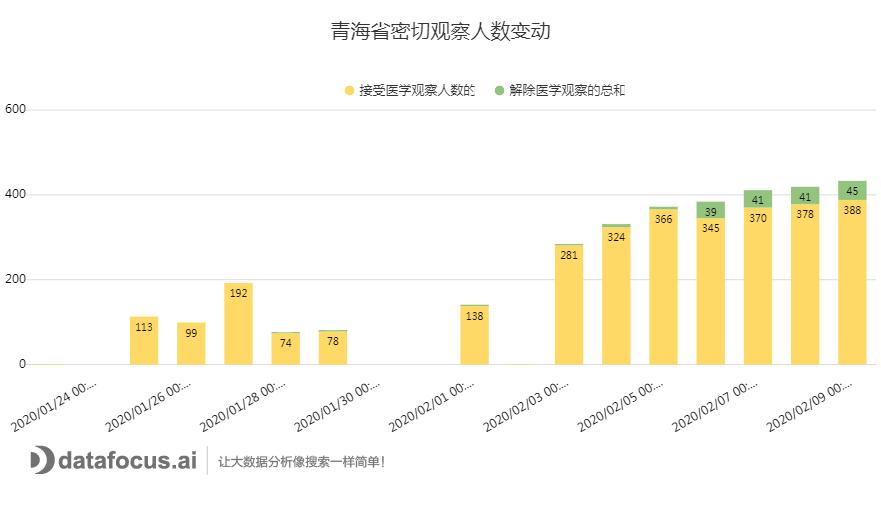 C:\Users\dell\Downloads\青海省密切观察人数变动.png
