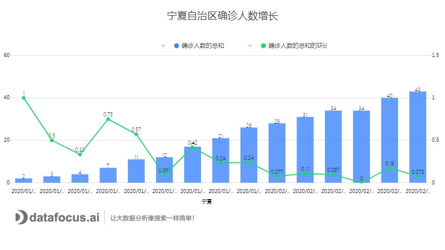 C:\Users\dell\Downloads\宁夏自治区确诊人数增长.png