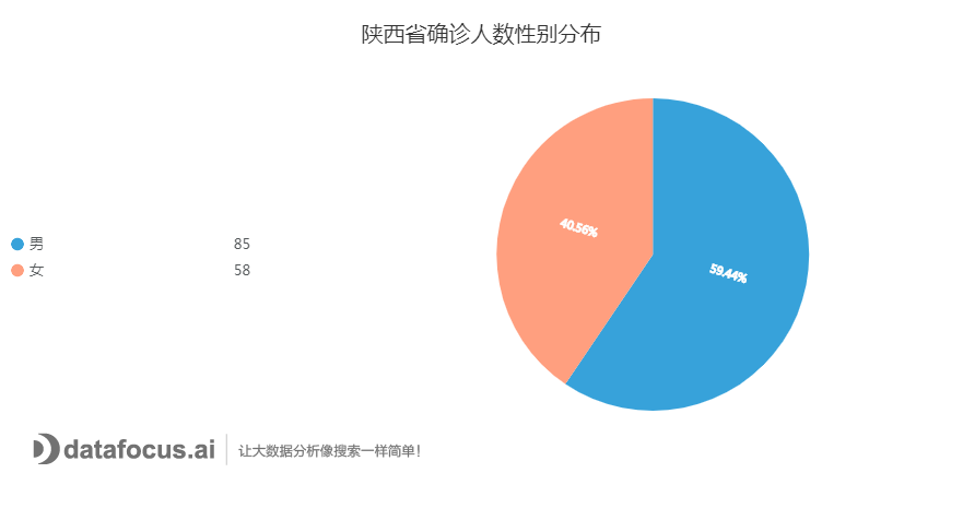 C:\Users\dell\Downloads\陕西省确诊人数性别分布.png