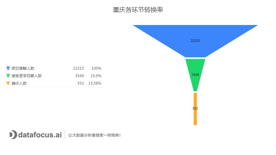 重庆各环节转换率