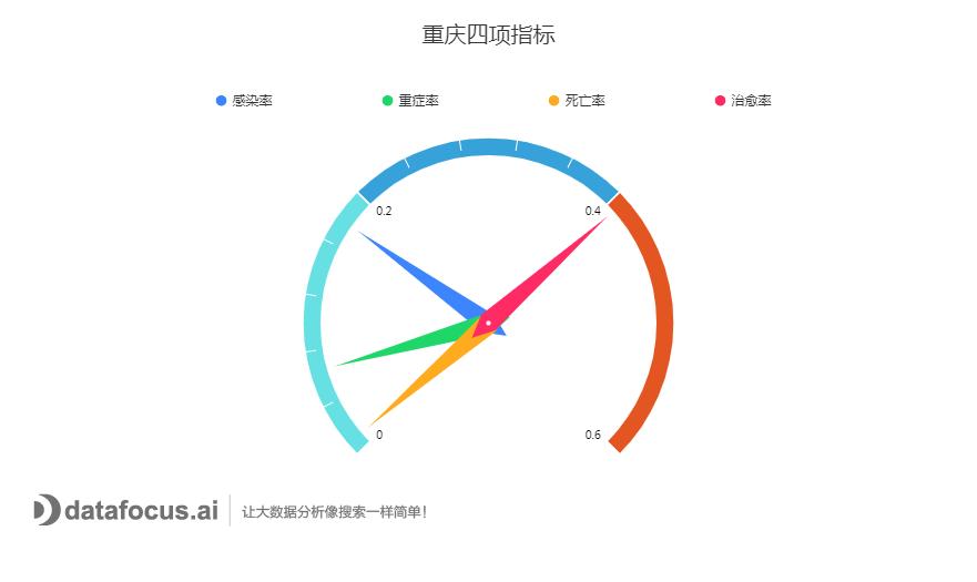 重庆四项指标
