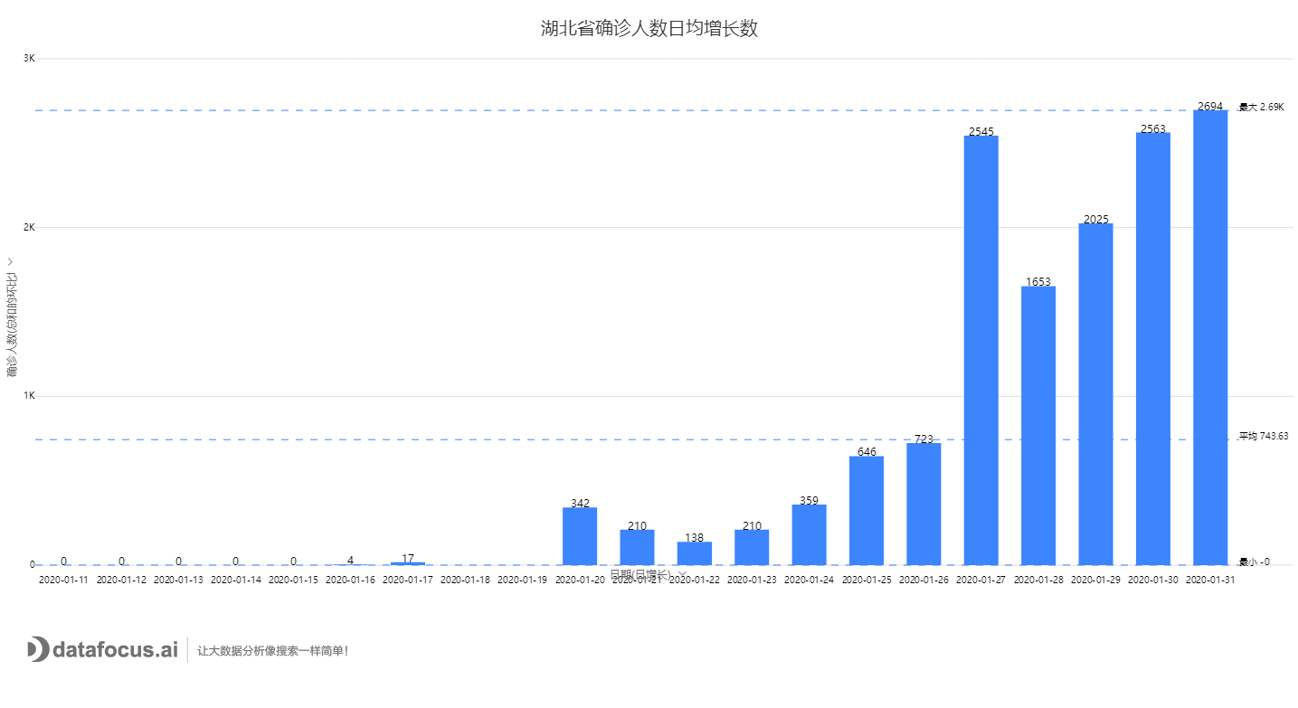 湖北省确诊人数日均增长数