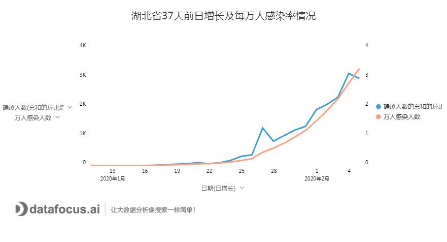 湖北省37天前日增长及每万人感染率情况