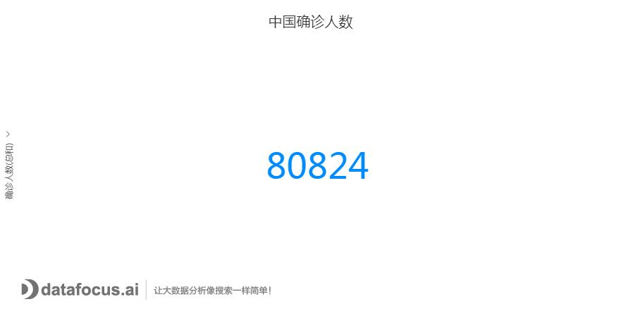 中国确诊人数