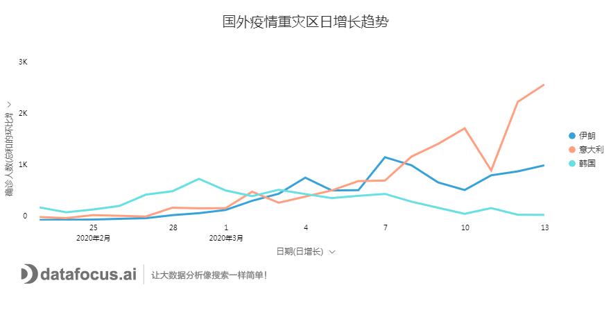 国外疫情重灾区日增长趋势