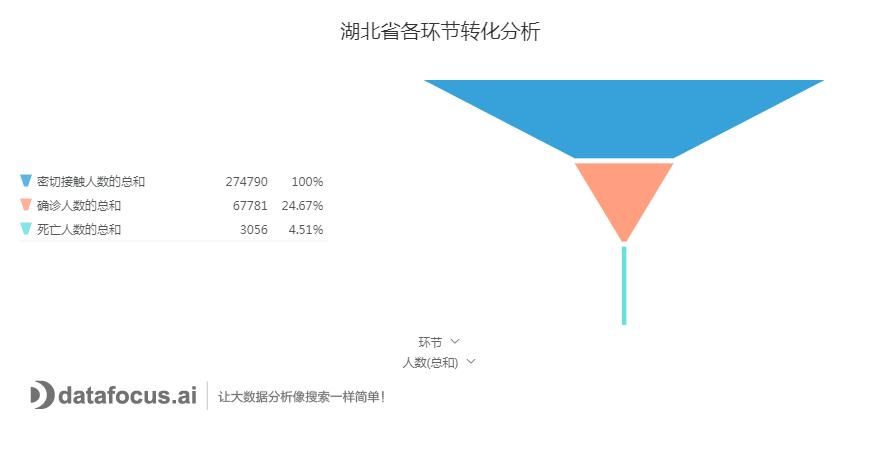湖北省各环节转化分析
