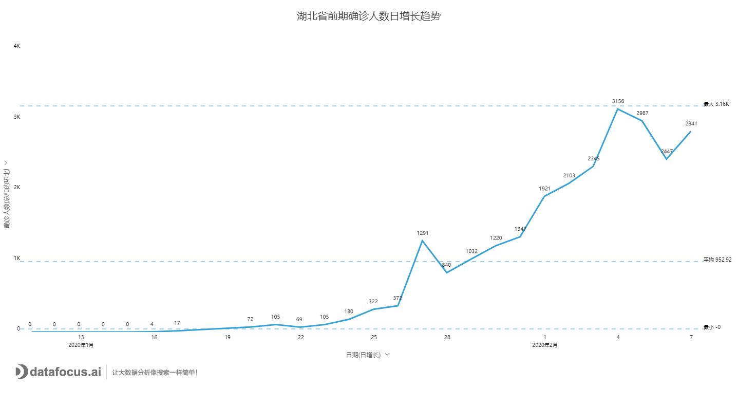 湖北省前期确诊人数日增长趋势