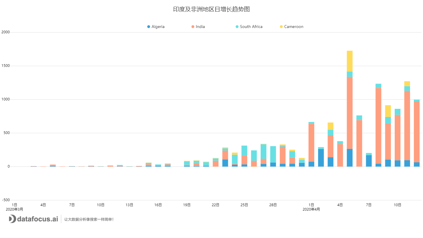 C:\Users\FOCUS\Downloads\印度及非洲地区日增长趋势图.png