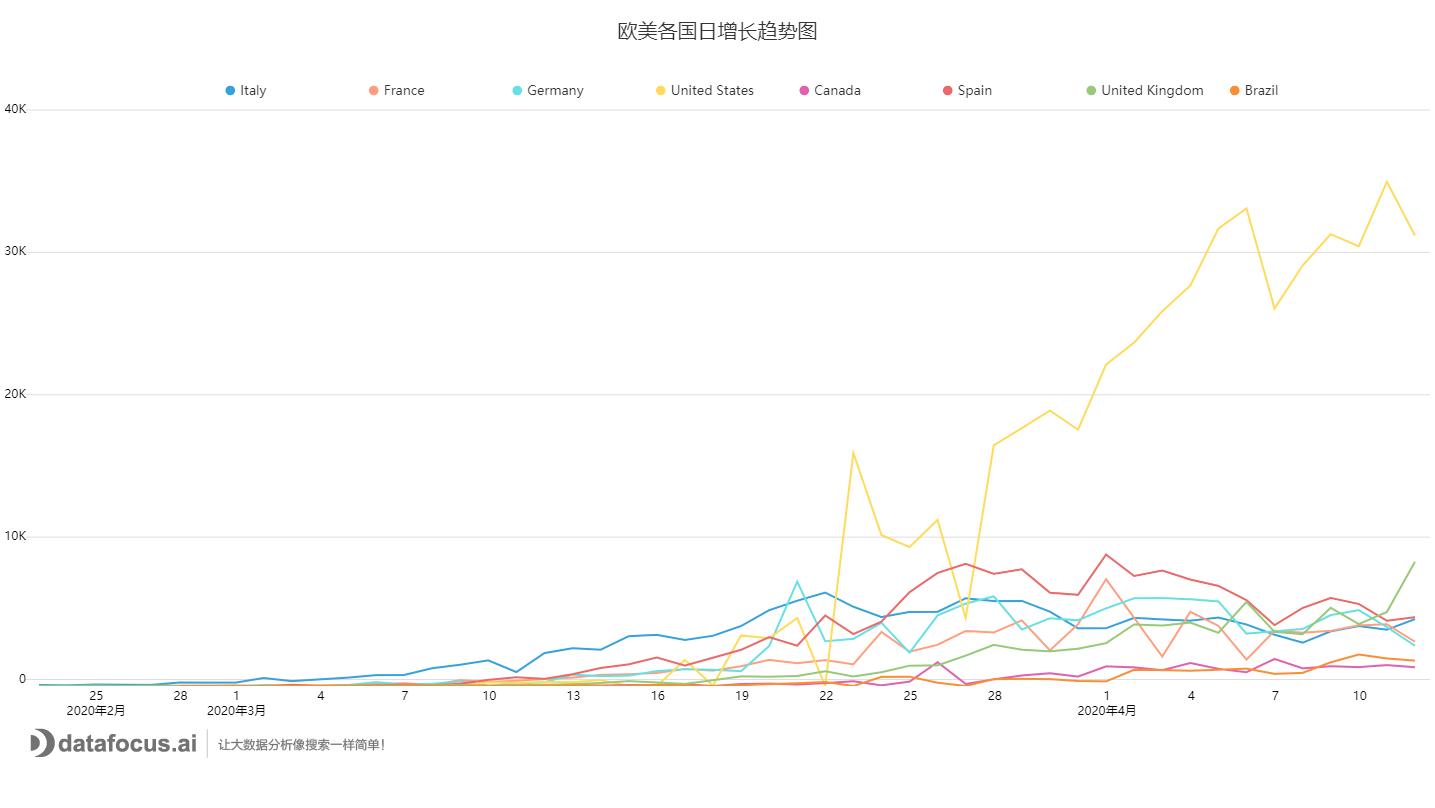C:\Users\FOCUS\Downloads\欧美各国日增长趋势图.png