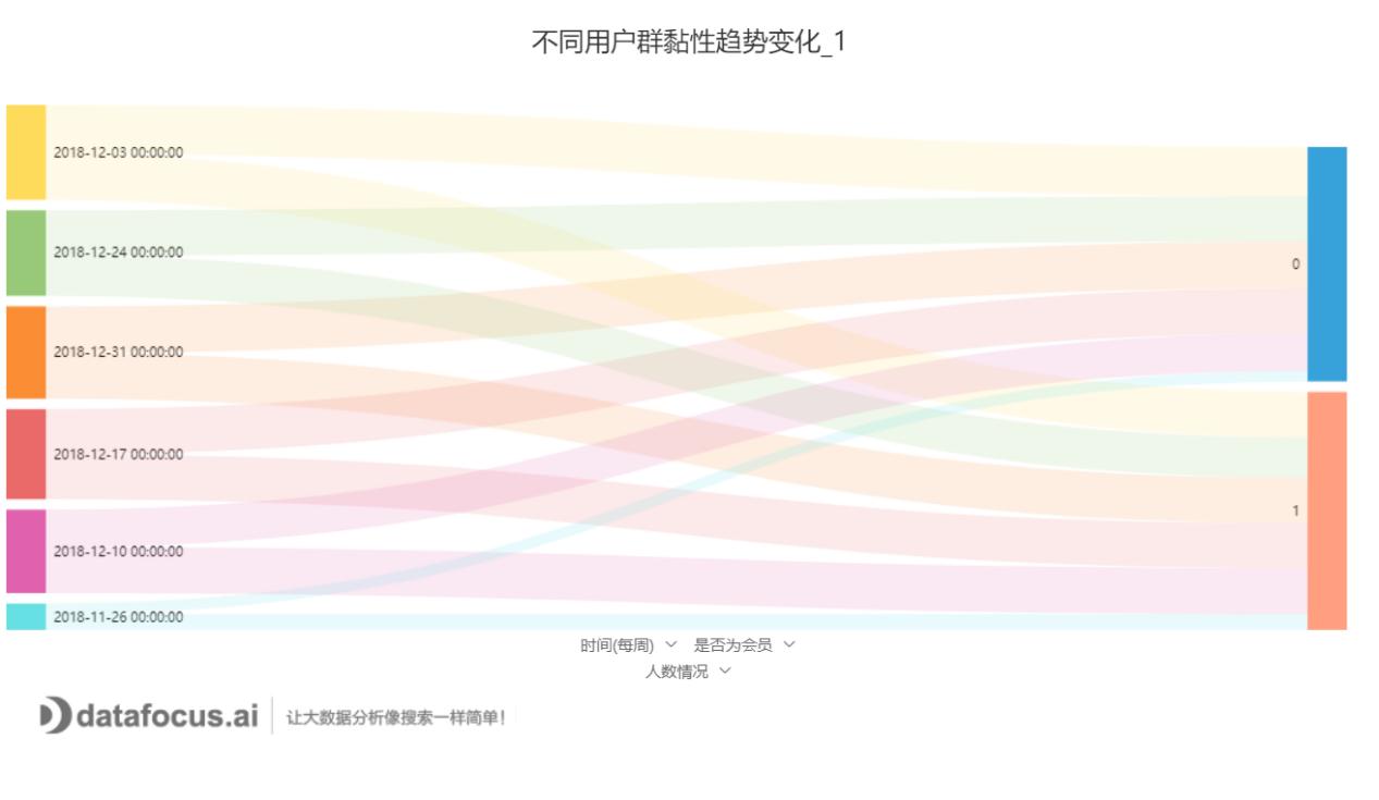 不同用户群黏性趋势变化_1