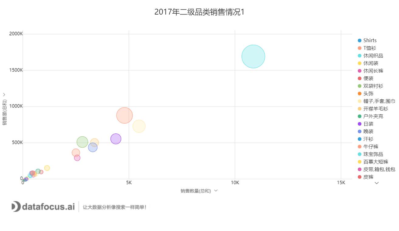 2017年二级品类销售情况1