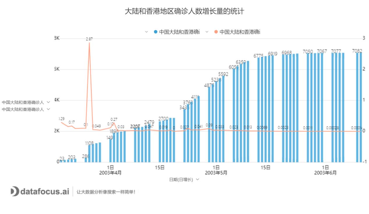 大陆和香港地区确诊人数增长量的统计