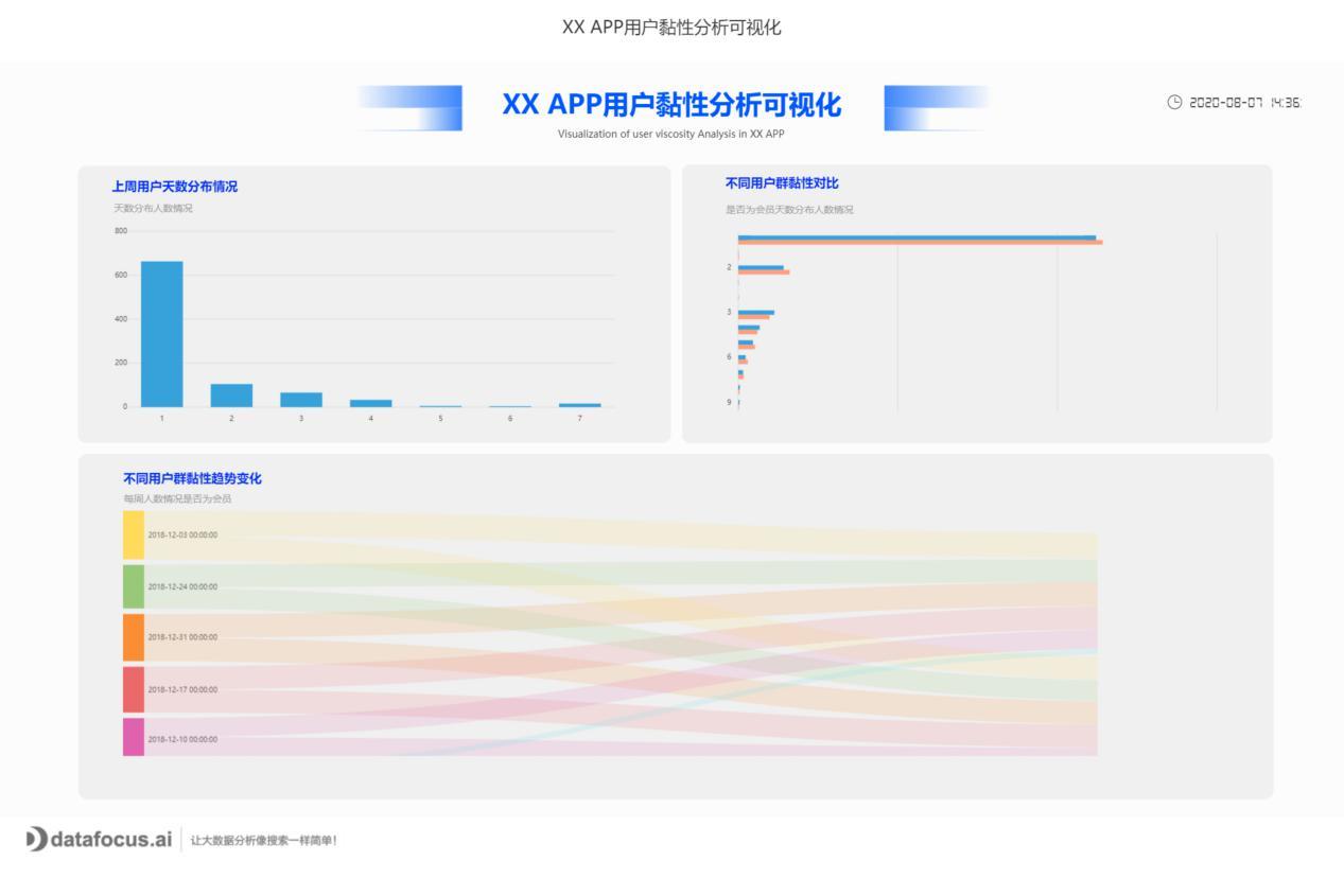 080714415127_0XXAPP用户黏性分析可视化_1