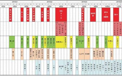 借助DataFocus图解行业生命周期及渠道运营节奏