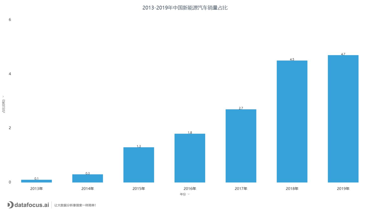 2013-2019年中国新能源汽车销量占比.png