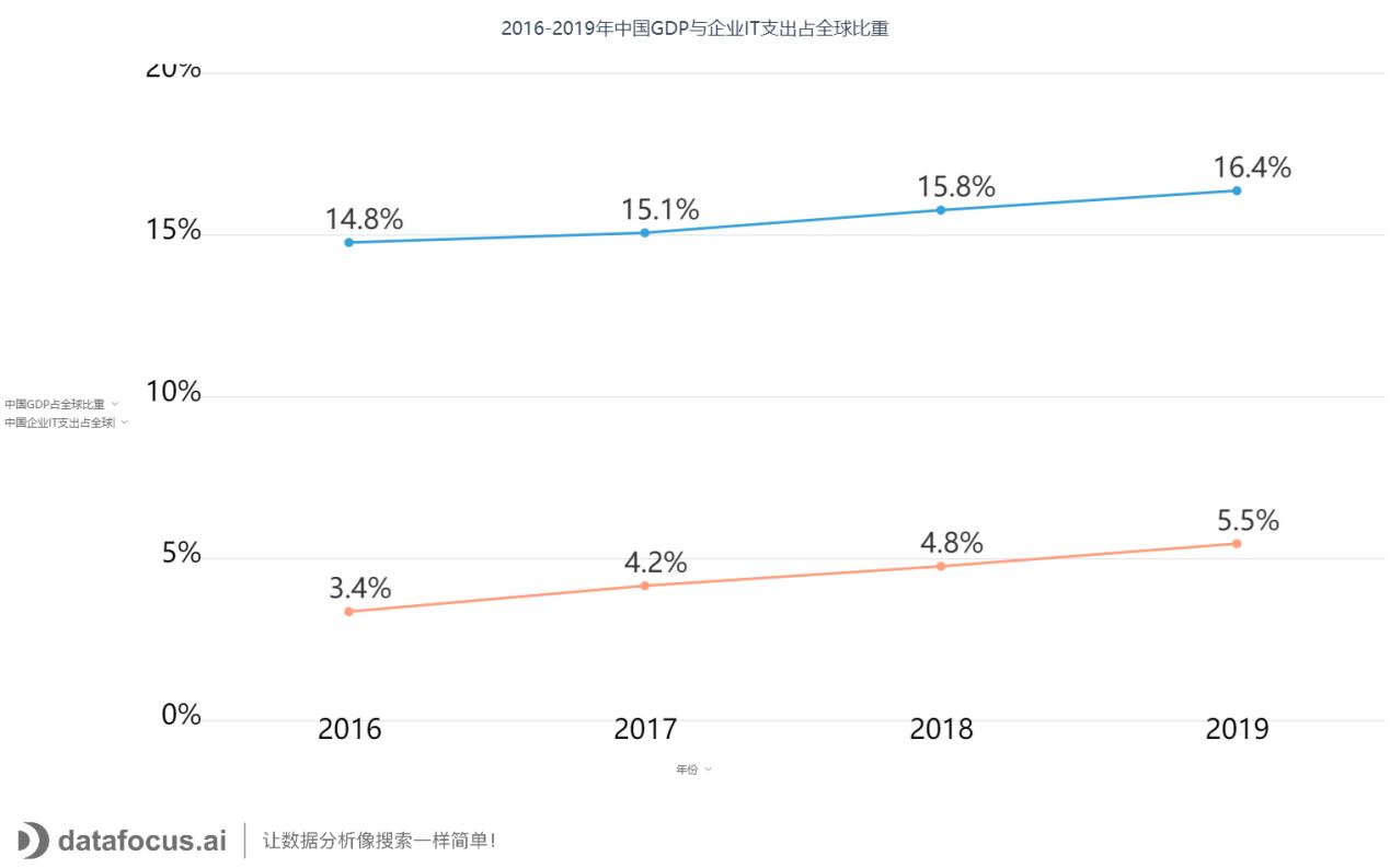 2016-2019年中国GDP与企业IT支出占全球比重 (2)
