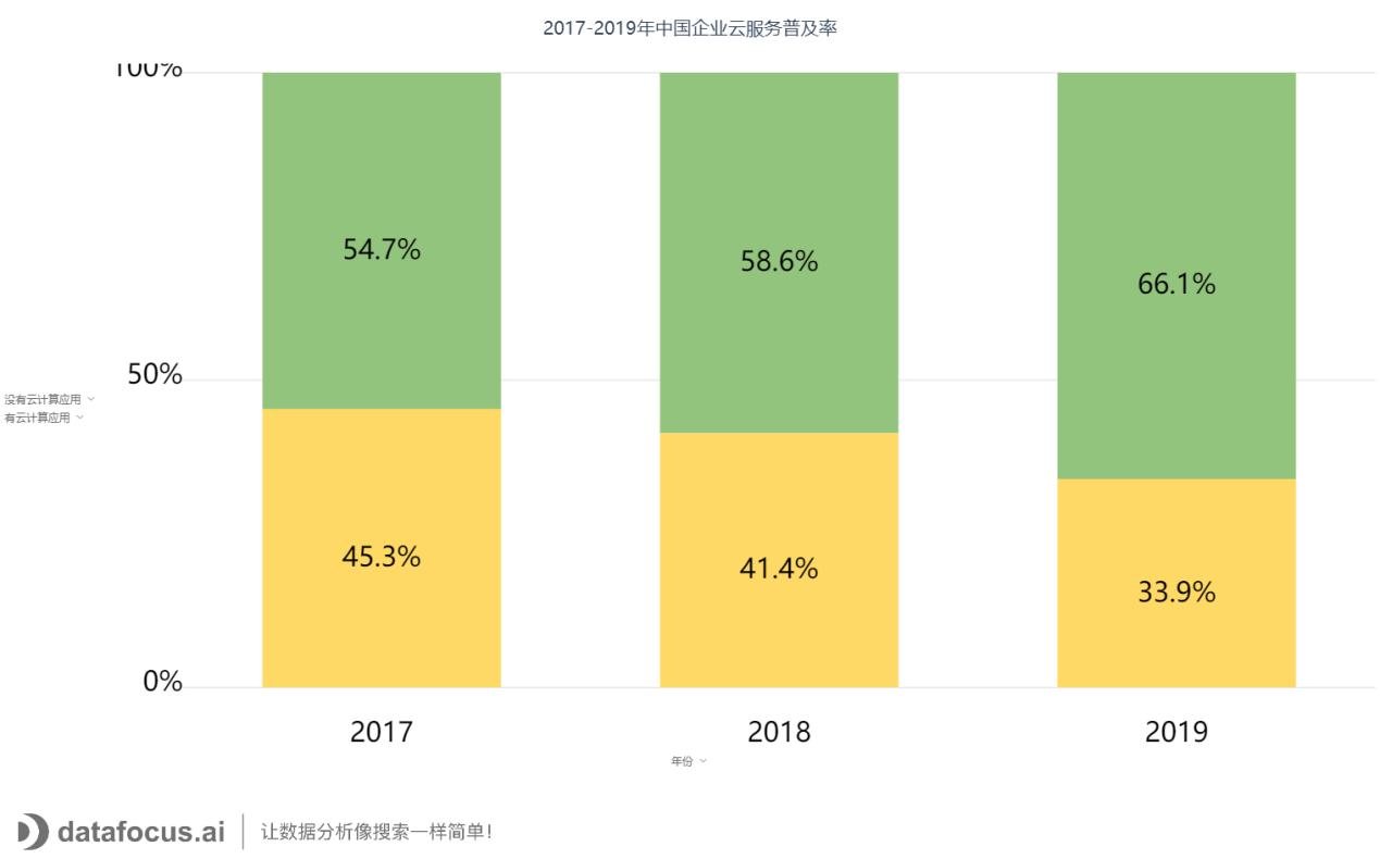 2017-2019年中国企业云服务普及率