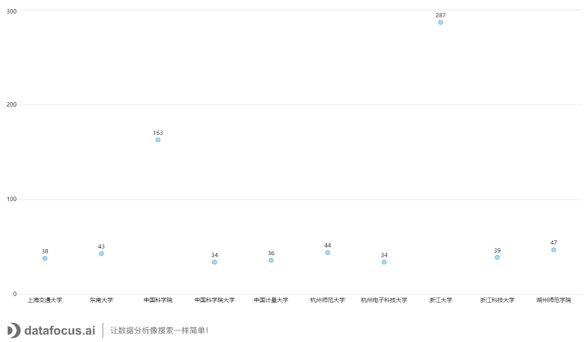 2020年浙江工业大学发文Top10中国大陆合作机构
