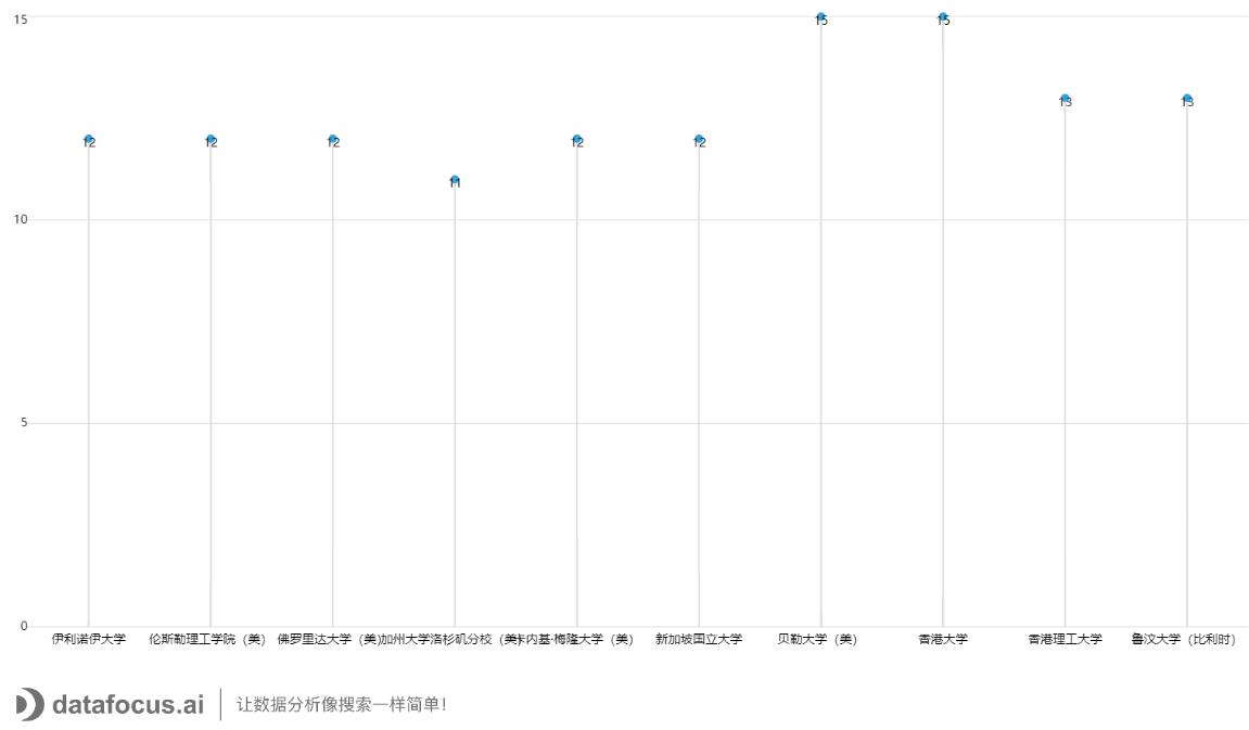 2020年浙江工业大学发文Top10合作机构_除中国大陆 (1)
