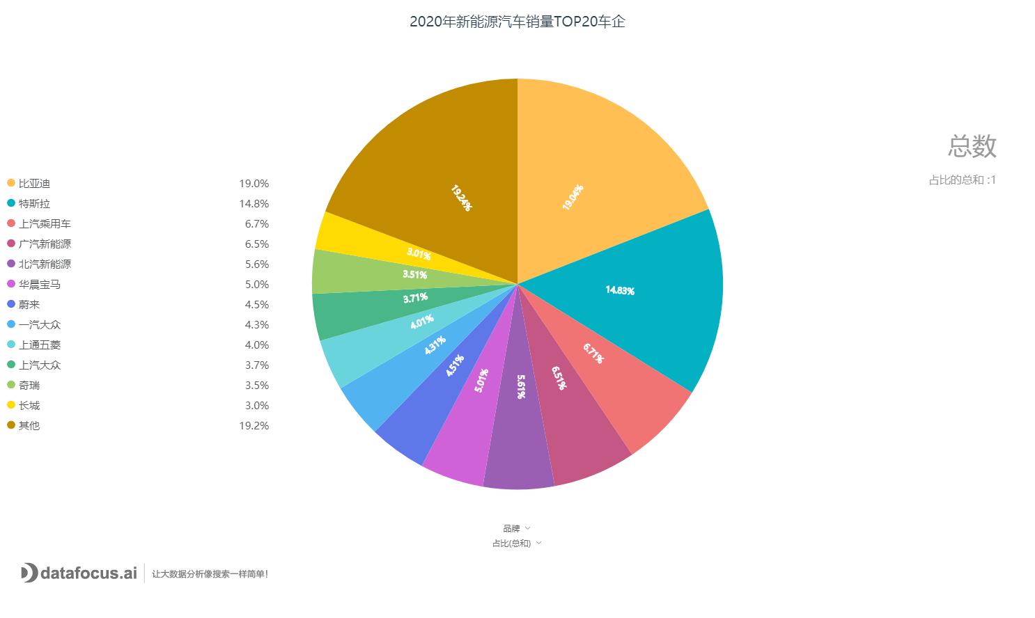 2020年新能源汽车销量TOP20车企.png