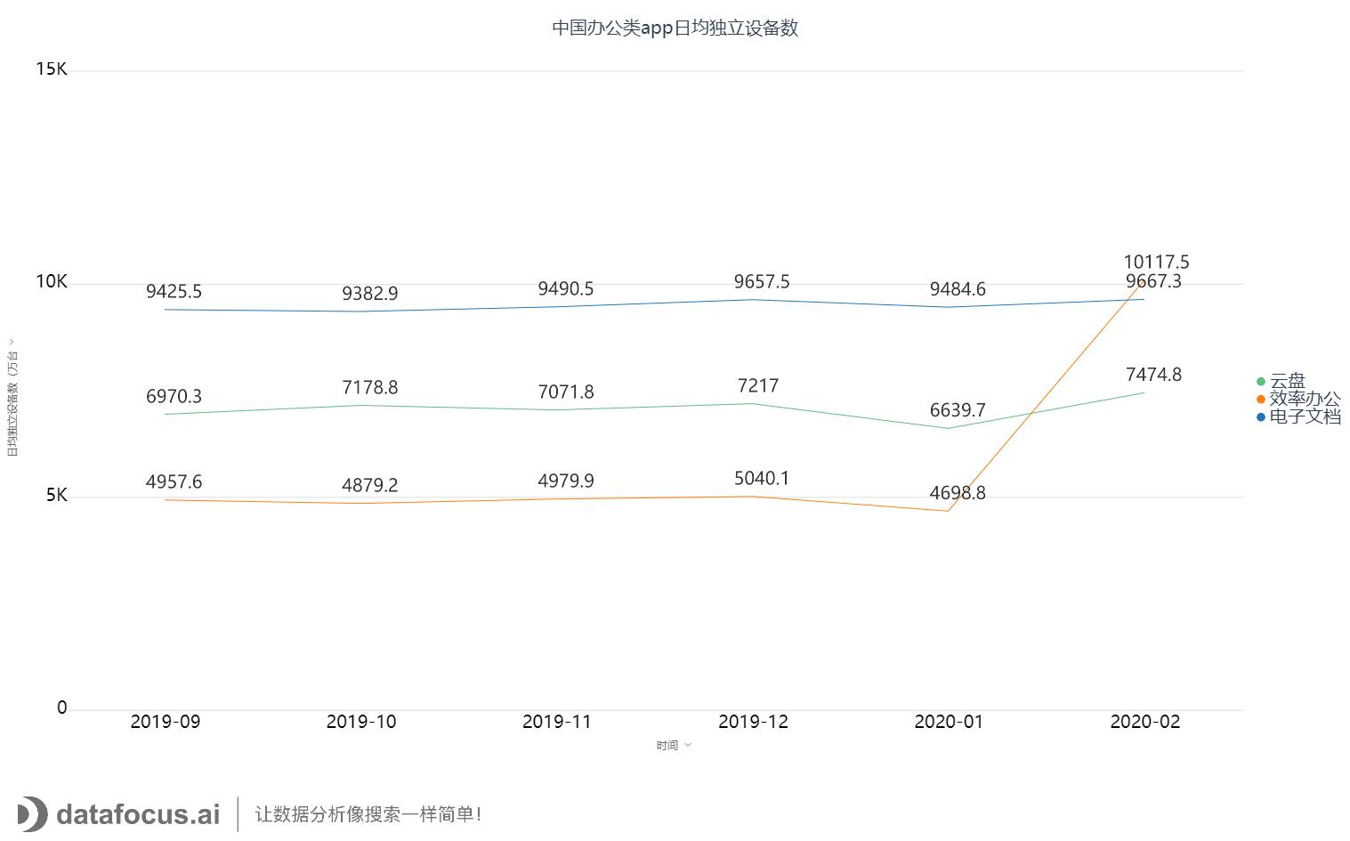 中国办公类app日均独立设备数 (1)
