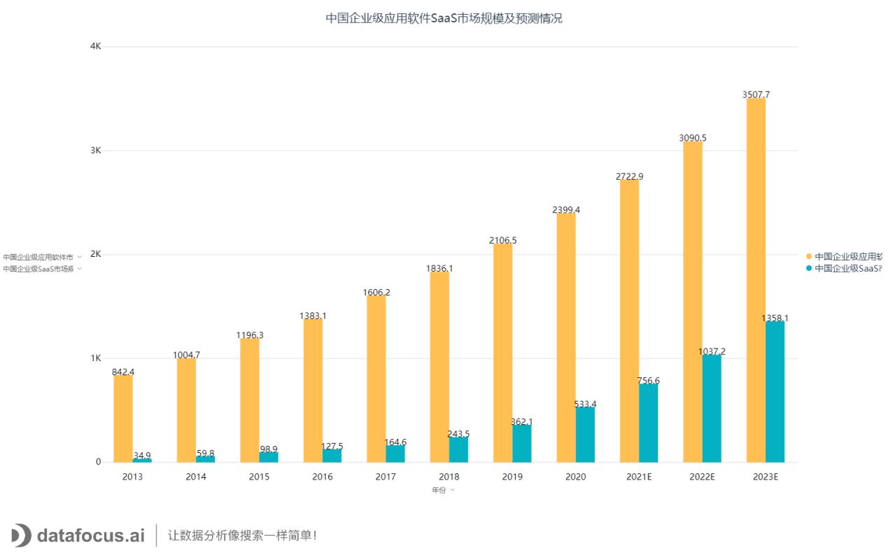 中国企业级应用软件SaaS市场规模及预测情况