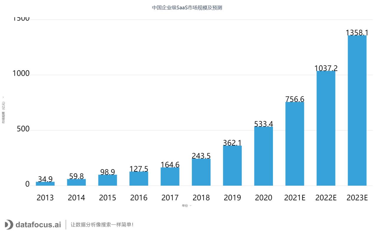 中国企业级SaaS市场规模及预测