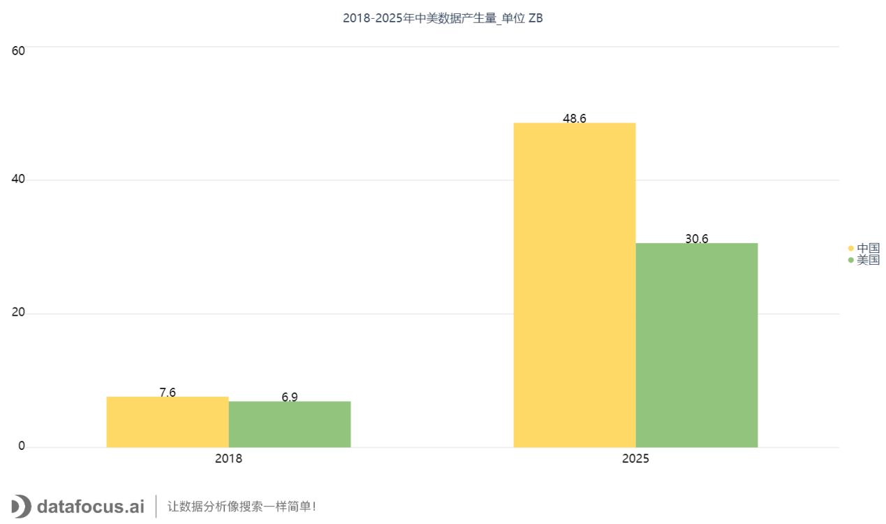 2018-2025年中美数据产生量_单位 ZB