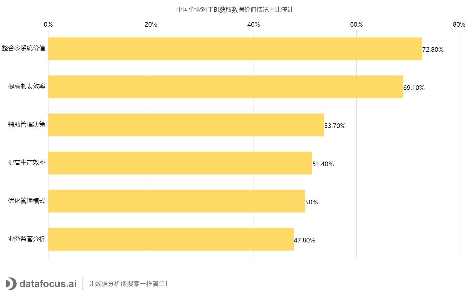 中国企业对于BI获取数据价值情况占比统计 (1)