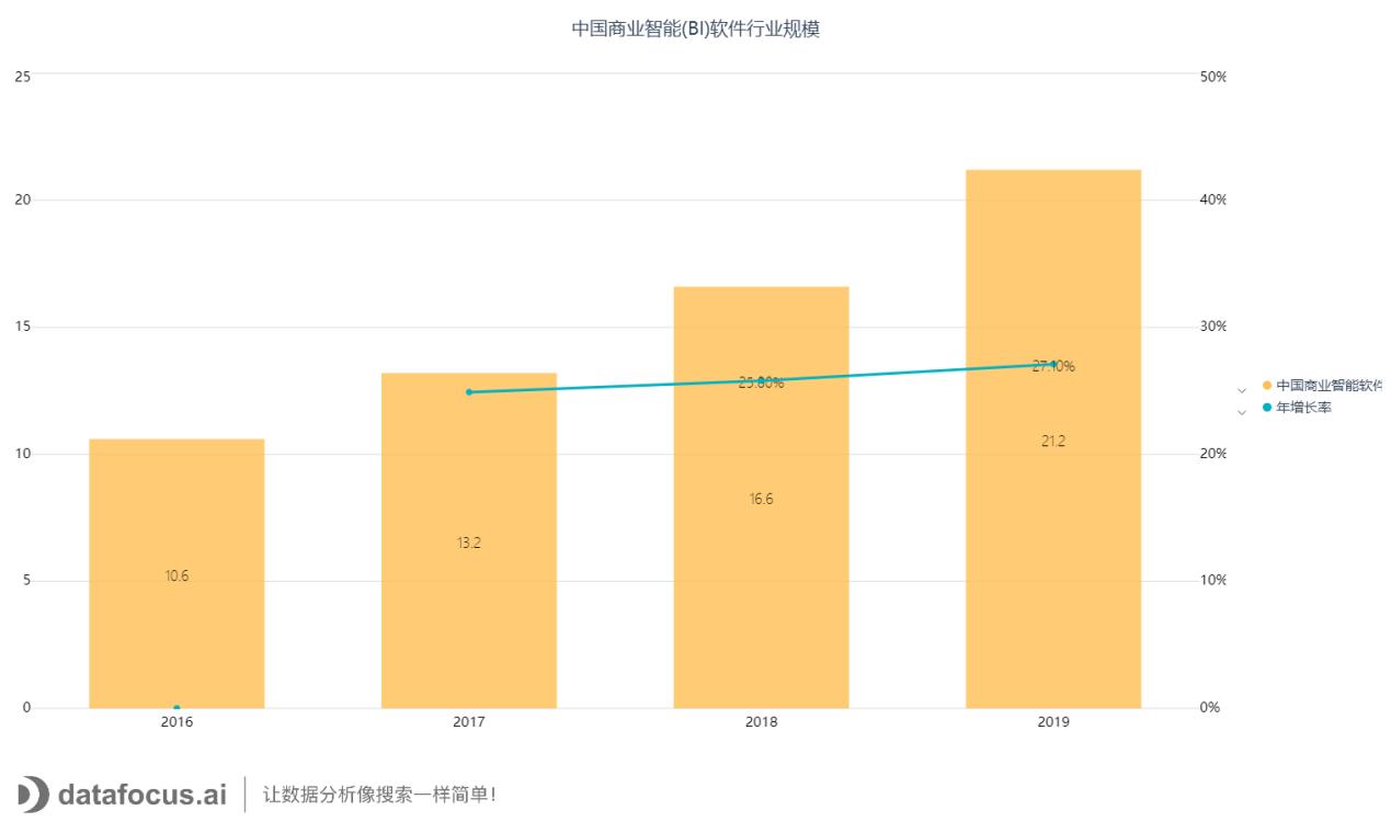 中国商业智能(BI)软件行业规模