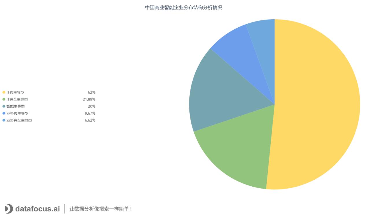 中国商业智能企业分布结构分析情况