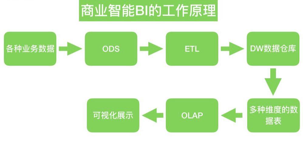 """ods是数据仓库体系结构中的一个可选部分,ods具备数据仓库的部分特征和oltp系统的部分特征,它是""""面向主题的、集成的、当前或接近当前的、不断变化的""""数据."""