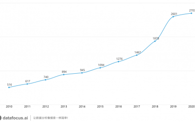 DataFocus带你盘点浙江工业大学2020年度学术成果