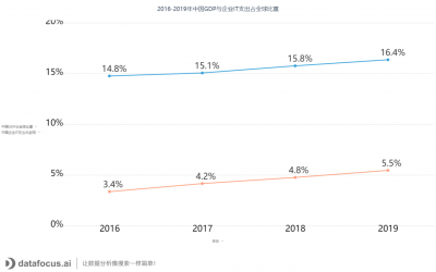 DataFocus带你看2020年中国企业级SaaS行业研究报告