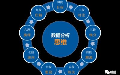 数据分析思维九段路线图