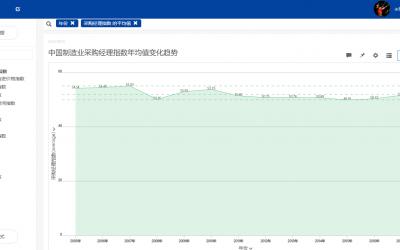 制造行业大数据:中国制造业采购经理指数变化分析