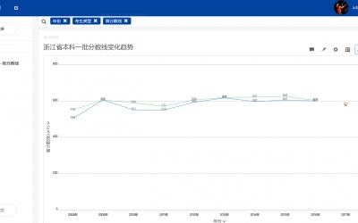 教育大数据分析:985院校在浙江省录取分数线分析