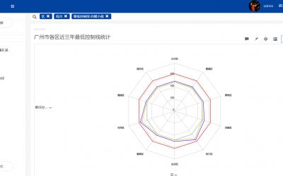 教育行业数据分析:2015-2017年广州中考数据深度分析