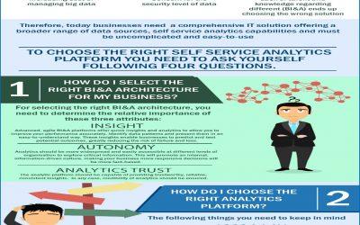 企业自助分析:在您开始前应该问自己4个问题