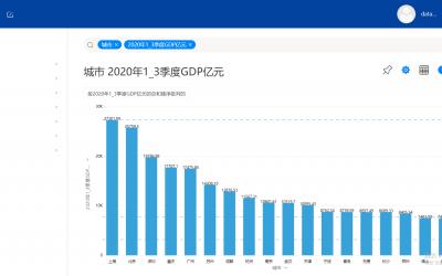 2020年前三季度GDP50强城市发布,DataFocus帮你看数据!