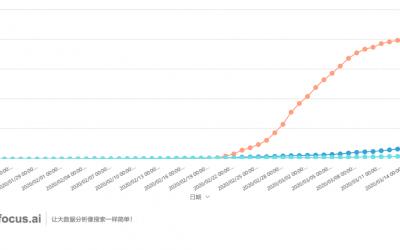 海外疫情如何演变?DataFocus告诉你!