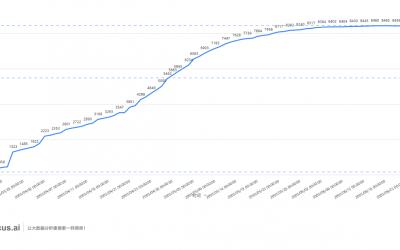 2003年SARS(非典)疫情回顾及2019-nCoV疫情发展趋势