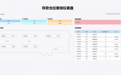 货品案例之存货分析(3)货品仓位查询系统